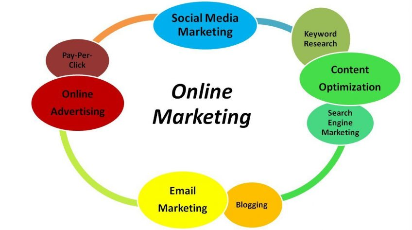 How You May Use Internet Marketing Nowadays